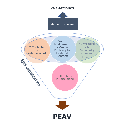 diagramaPEAV